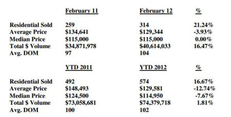 Market Statistics March 2012 Northern Kentucky